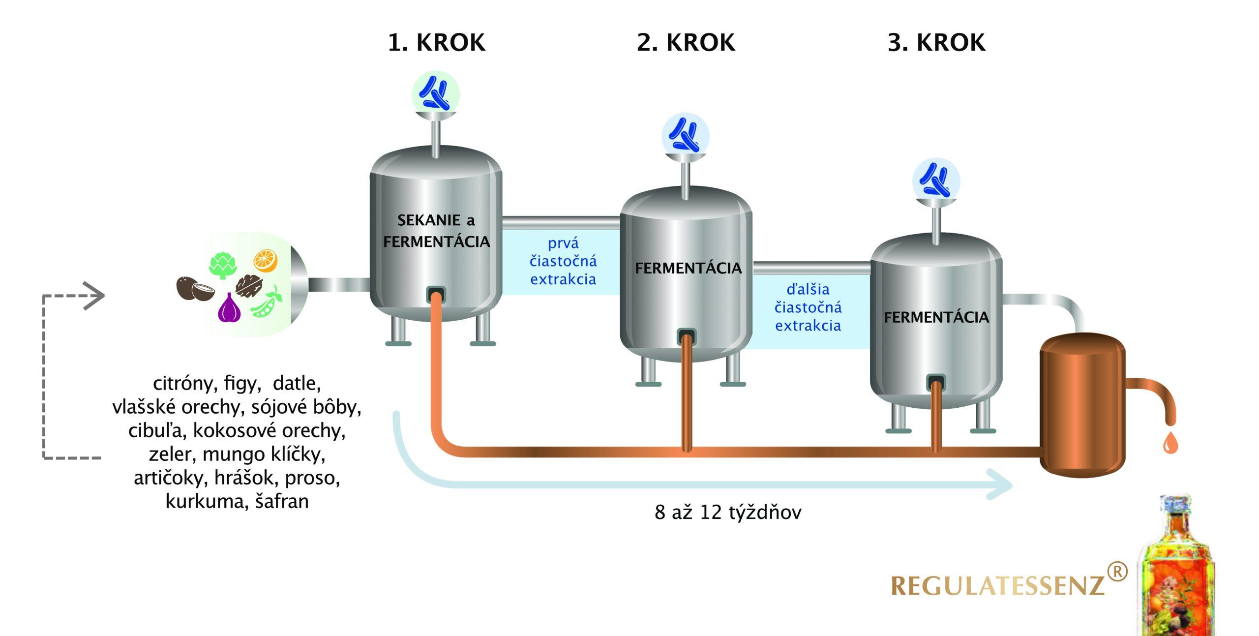 Proces kaskádovej fermentácie